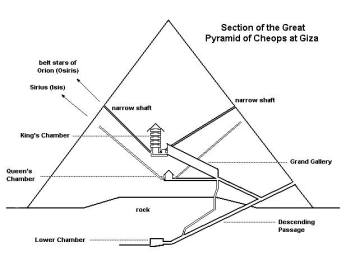 Map showing inner shafts climbing to the upper chamber where Pharoah Khufu was entombed.
